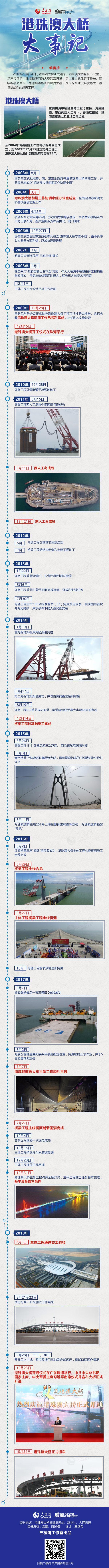 2019广东公务员考试时政:图解港珠澳大桥大事记